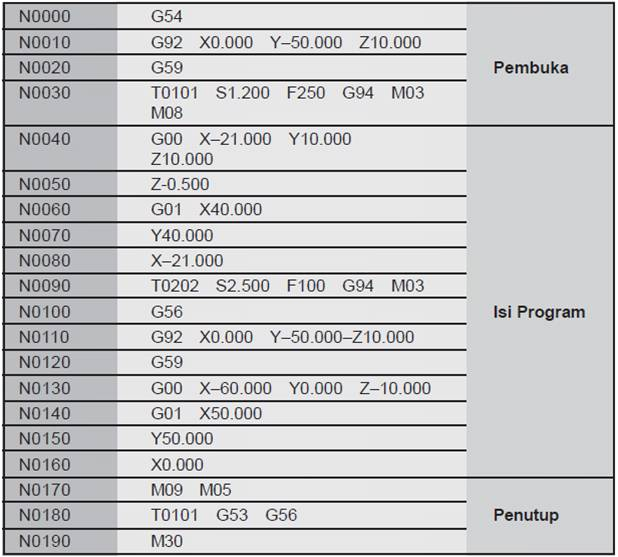 struktur program cnc